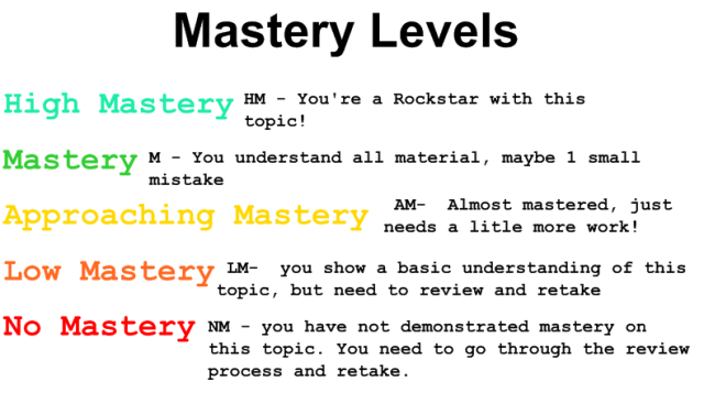 mastery_levels