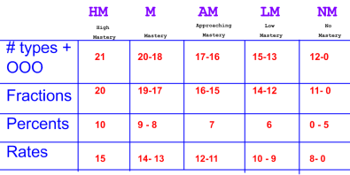 Mastery_Table
